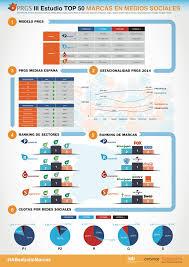 Top-50-redes-sociales